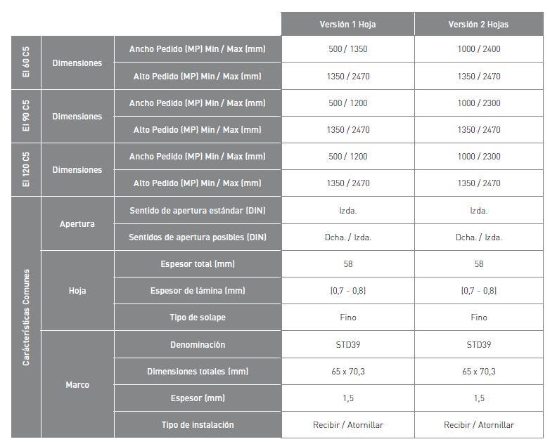Características Cortafuegos